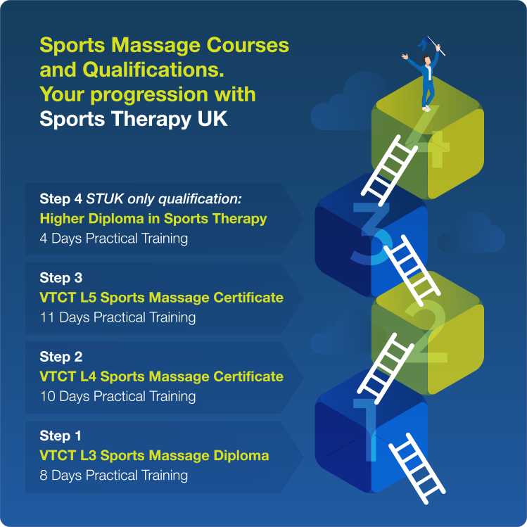Rehabilitation from Injury - Sports Therapy UK